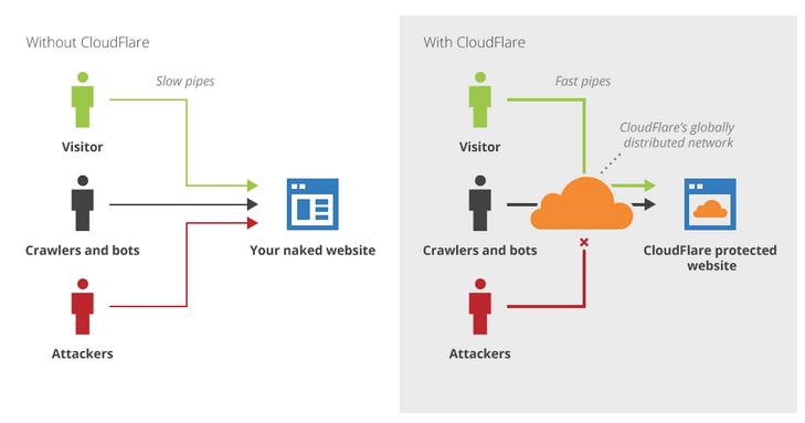 Como funciona cloudflare