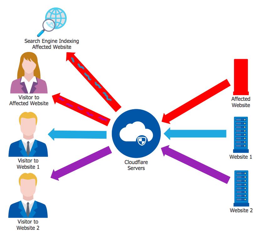 cloudflare brecha